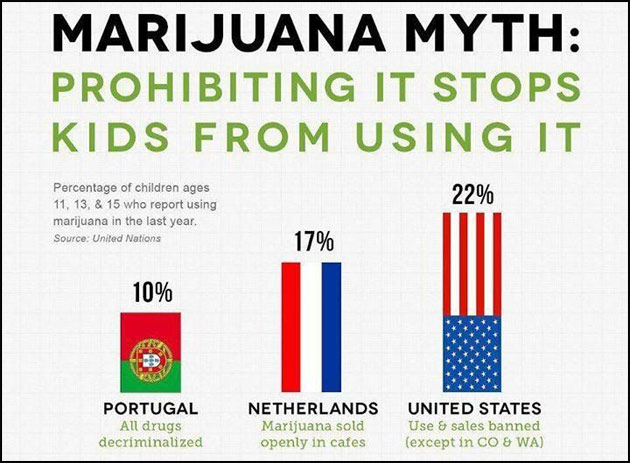 Marijuana-Myth